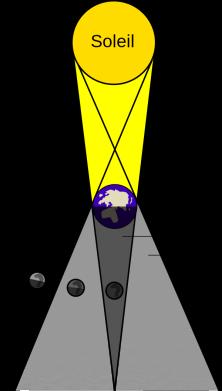 2018.07.27_EclipseLunaireTotaleEnVerseau_SchemaWikipedia