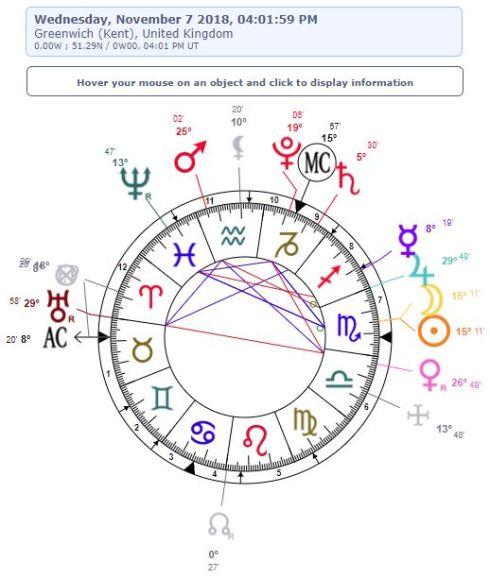 2018.11.07_NouvelleLuneEnScorpion_chart