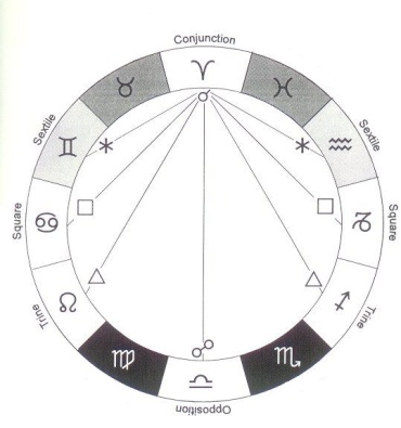 2018.12.01_AstroEssentials_LesAspects_01-Intro_chart&aspects