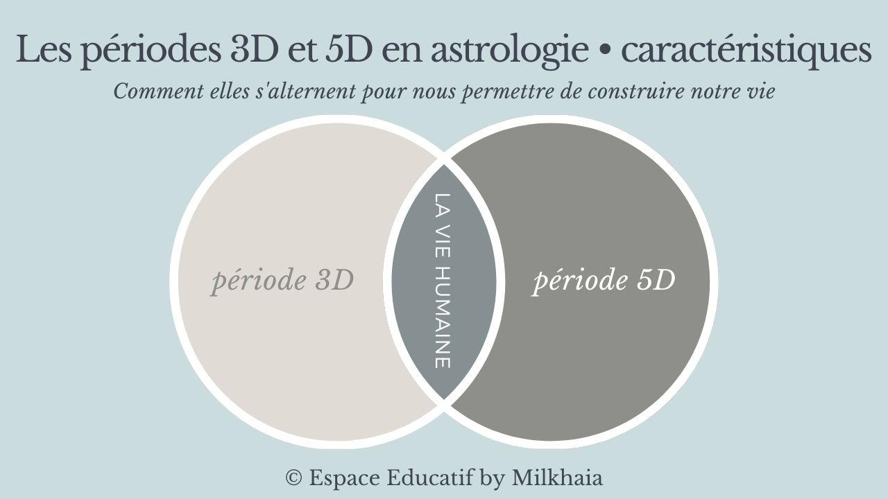 #AstroIRL_05_de3Da5D01_periodes3D-5DenASTRO